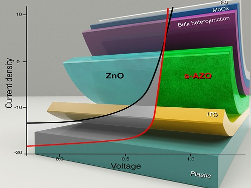 Building Better Blockers For Solar Cells Kaust Discovery