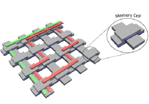 "Resistive memory consists of intersecting nano-scale crossbars, where each intersection acts as a data bit with high or low resistance. When writing or reading bits, current can travel through unintended ""sneak"" paths, which affects reading accuracy and power consumption."