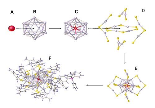 Composing a silver nanocrystal: the center silver atom (a) surrounded by a cage of 12 other silver atoms (b) embedded by further atoms (c) and stabilized by further ligands (d).