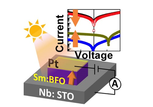 A ferroelectric tunnel junction made from platinum (Pt), samarium-doped bismuth iron oxide (Sm:BFO) and niobium-doped strontium titanate (Nb:STO) is a memory device that can be controlled by both electricity and light.