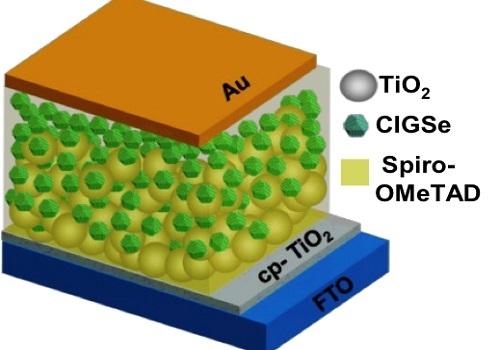 Image 1. A coating of zinc sulfide on copper indium gallium selenide (CIGSe) nanocrystals improves the efficiency of a photodetector in which the crystals are blended with materials (TiO2 and spiro-OMeTAD) that carry electrical charge to the device's electrodes (Au and FTO).