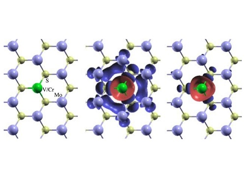Structure (left) and spin-density of Cr-doped (middle) and V-doped (right) single-layer MoS2.