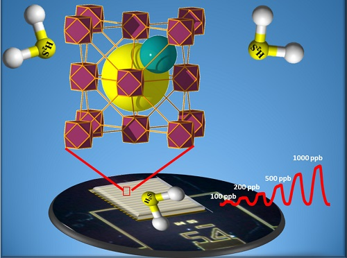 A carefully tuned MOF can detect the presence of hydrogen sulfide gas with ppb sensitivity.