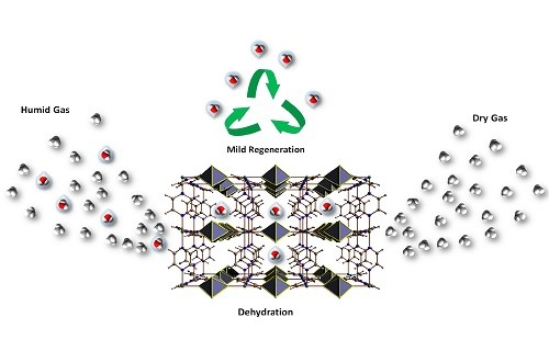 Energy-efficient gas drying achieved by a metal-organic framework.
