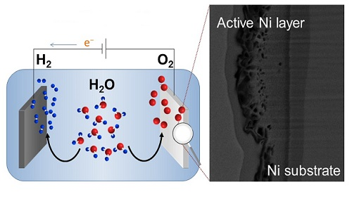 An electron microscope image of a nickel anode (right) that boosts the oxygen-evolution reaction that is important for water splitting (left).