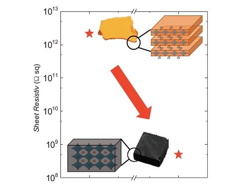 A stack of 2D layers of hybrid perovskite (top) can achieve much better electrical properties in terms of the number of defects than its 3D equivalent (bottom).