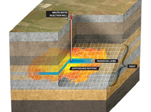 The researchers modeled various induced earthquake scenarios, such as this one triggered by wastewater injection into a subsurface reservoir layer crossed by a fault. The earthquake rupture grows larger than the zone pressurized by injection.