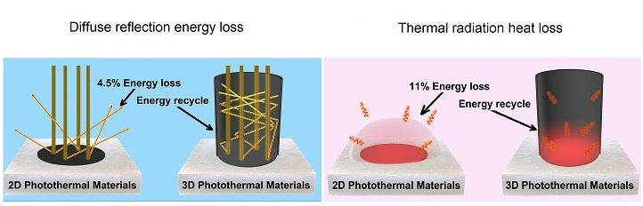 The 3D cup-shaped photothermal material recaptured lost energy via its walls, boosting overall energy efficiency to nearly 100 percent.
