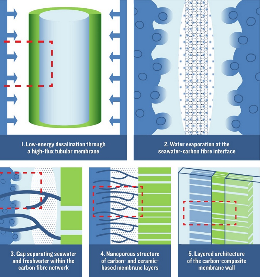 The high-flux carbon-composite membrane desalinates seawater with little energy consumption.