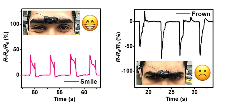 Signals from the electrically conductive hydrogel can clearly distinguish between different facial expressions.