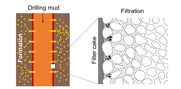 The behavior of drilling muds within wells is highly complex, and their efficacy depends on many factors within the mud itself and in the surrounding rock
