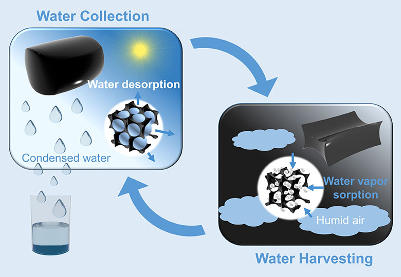 An inexpensive material created from a hydrogel is able to moisture from low-humidity air then release when required.