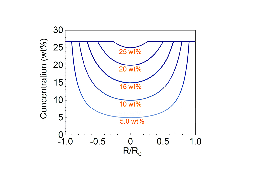 The ratio (R/Ro) of the radius of the salt-uncovered area (R) to the radius of the photothermal disk (Ro) relative to brine concentration.