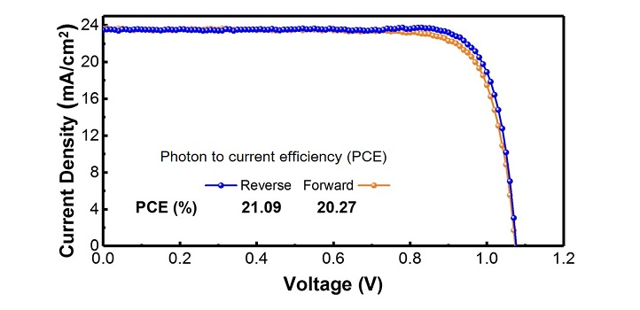 The current–voltage curves demonstrate the effectiveness of the solar cells in converting sunlight into electricity.