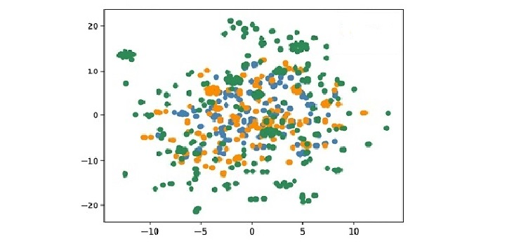 A plot from the database that shows the distribution of phenotypes elicited by pathogens. Viruses are colored in blue, bacteria in orange and all other pathogens in green.
