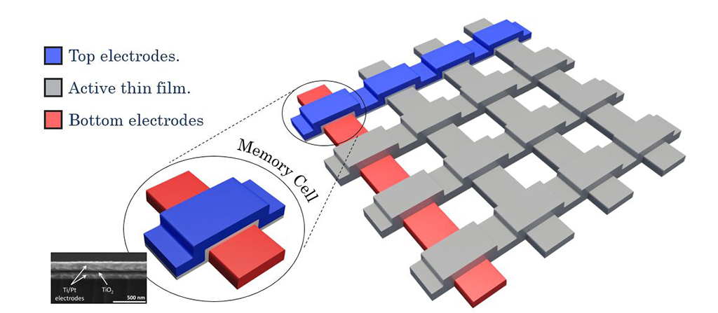 High-density memrisitor-based crossbars are widely considered to be the essential element for future memory and bio-inspired computing systems.