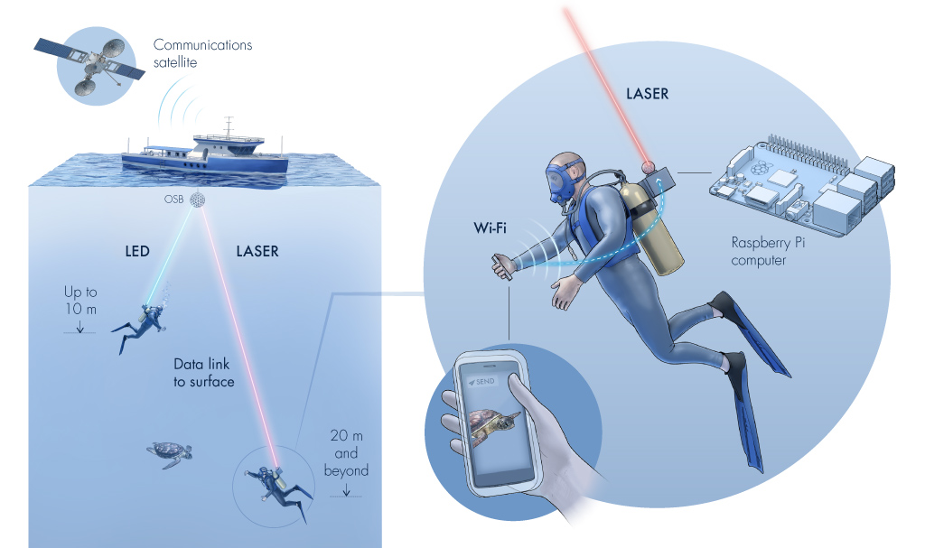 "Aqua-Fi would use radio waves to send data from a diver's smart phone to a ""gateway"" device attached to their gear, which would send the data via a light beam to a computer at the surface that is connected to the internet via satellite."