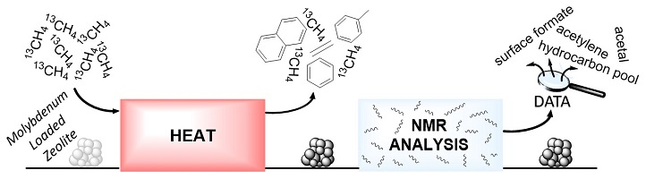 "Researchers used ""mobility-dependent"" solid-state NMR spectroscopy to detect the formation of direct C-C bonds."