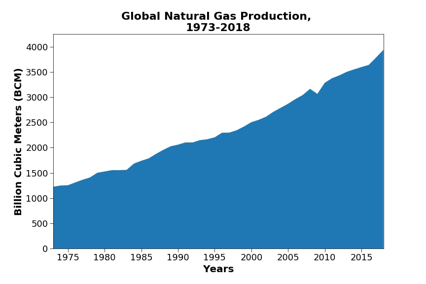Global natural gas production over years.