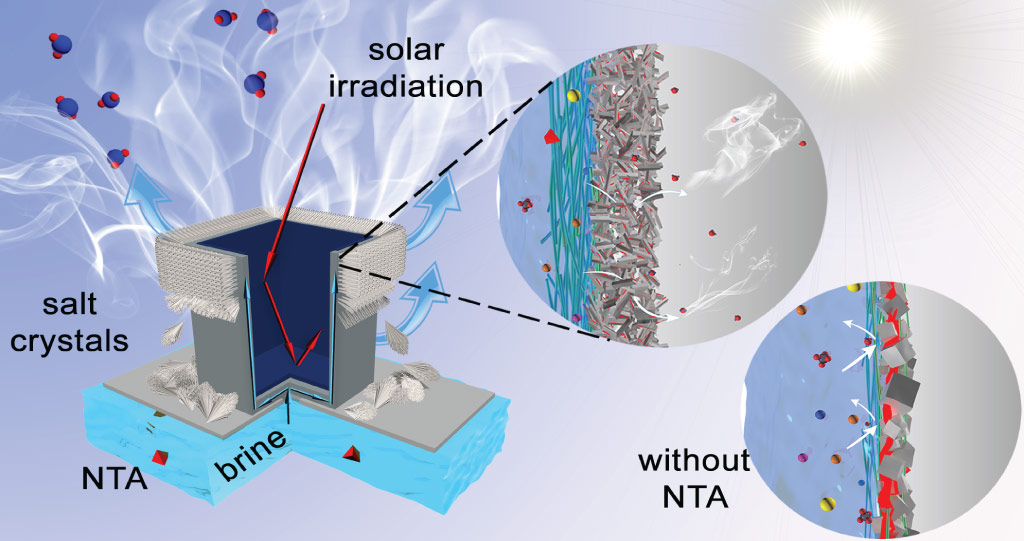 The three-dimensional crystallizer uses solar radiation as a heat source to evaporate the water. Useful minerals can then be recovered from the remaining accumulated salt crystals. (NTA: nitrilotriacetic acid).