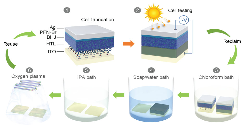 The team fabricated an organic solar cell that, unlike conventional solar cells, can be easily recycled following the simple steps shown above.