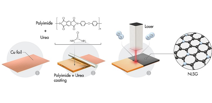 Lasers Write Better Anodes Kaust Discovery